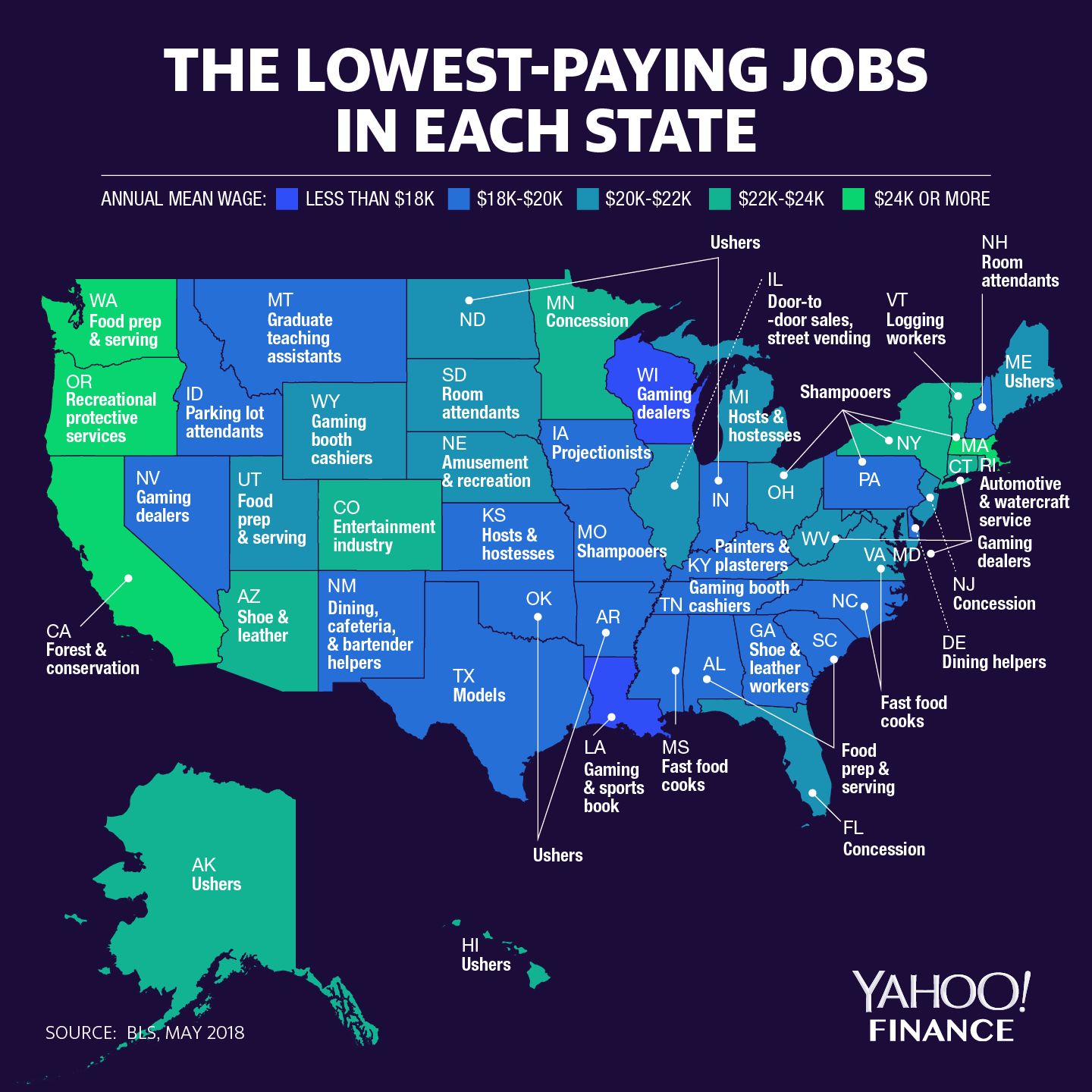 REPORTS: The Lowest-Paying Job in Each U.S. State – Big Surprise in Colorado. NOT.