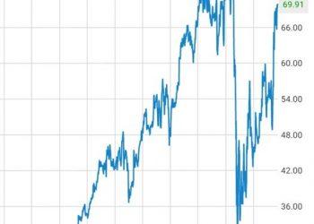Live Nation graph